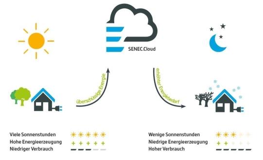 Senec-Cloud
